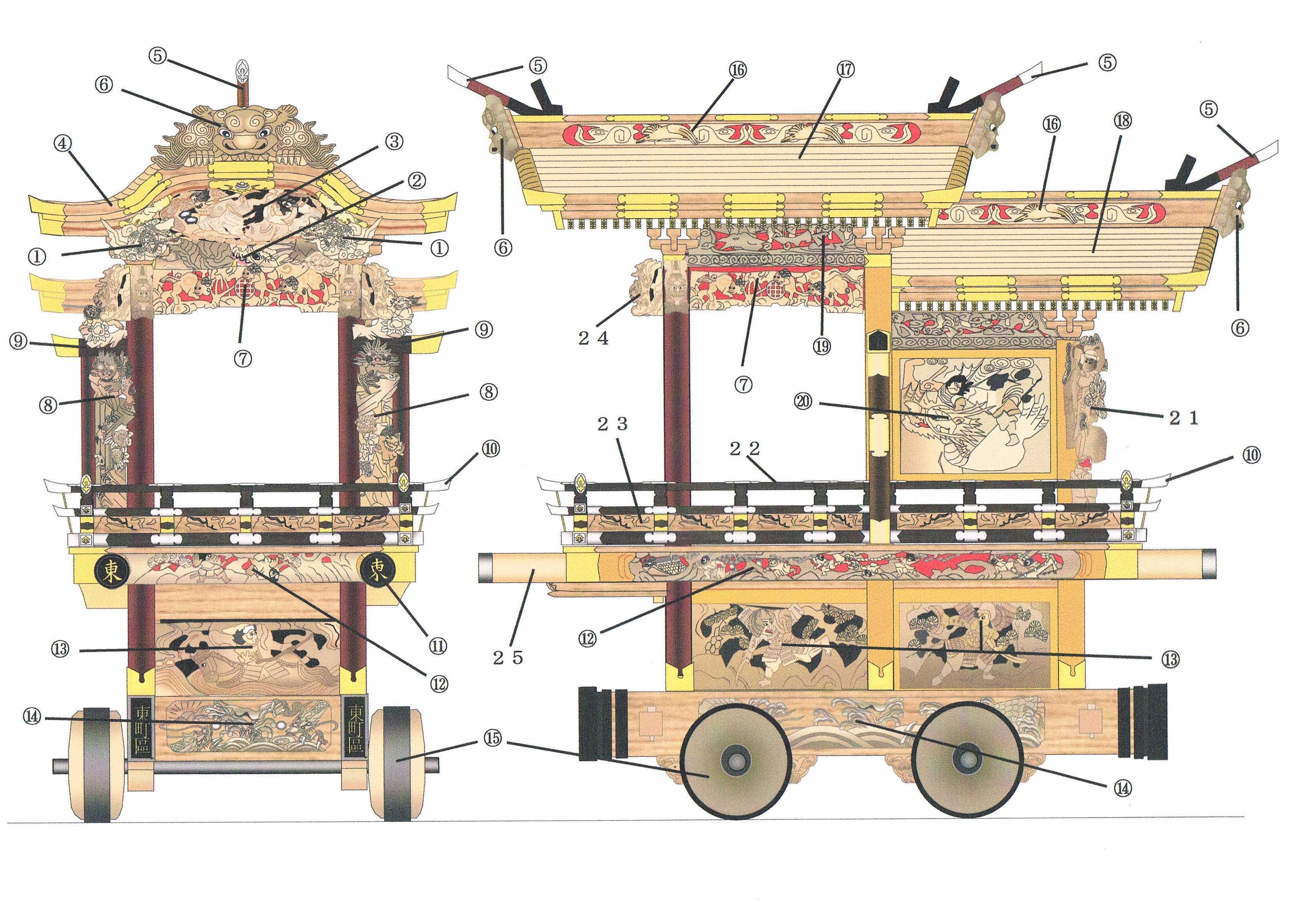 地車の構造・部位解説